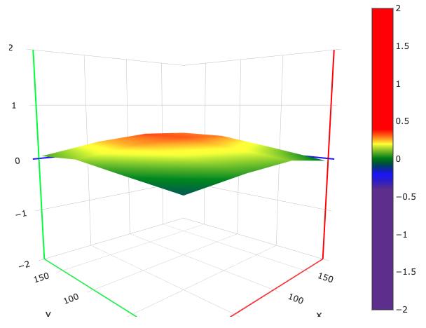 3d printer bed level graph